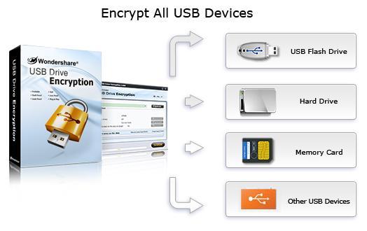 قفلگذاری فلش مموری USB Drive Encryption