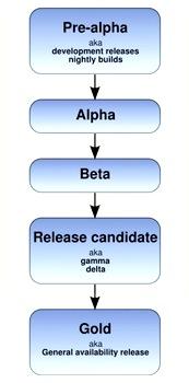 مراحل تولید نرم افزار software