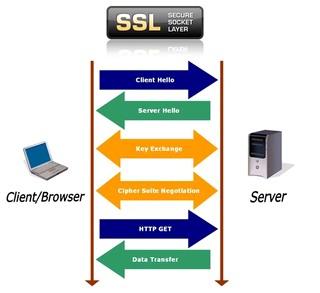 پروتکل ssl
