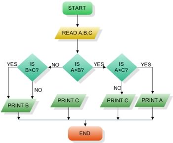 فلوچارت Code Visual To Flowchart